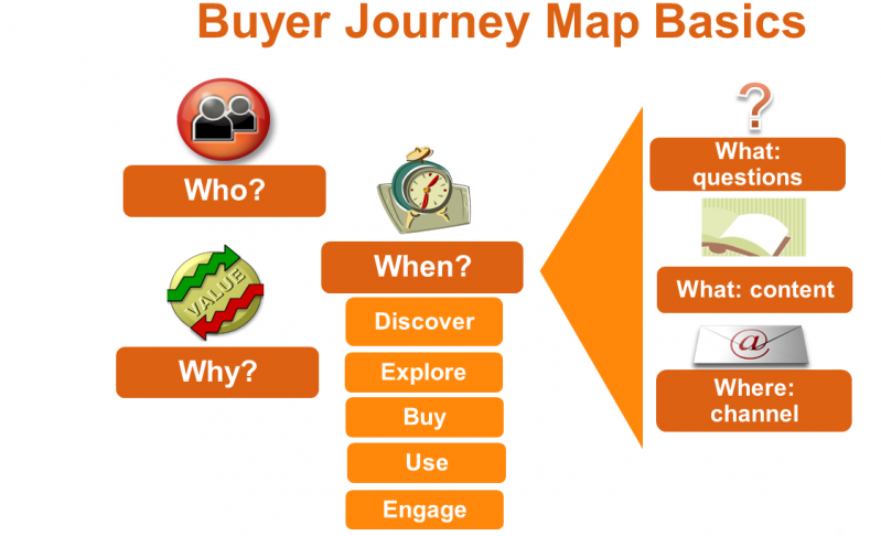 buyer_journey_map_graphic