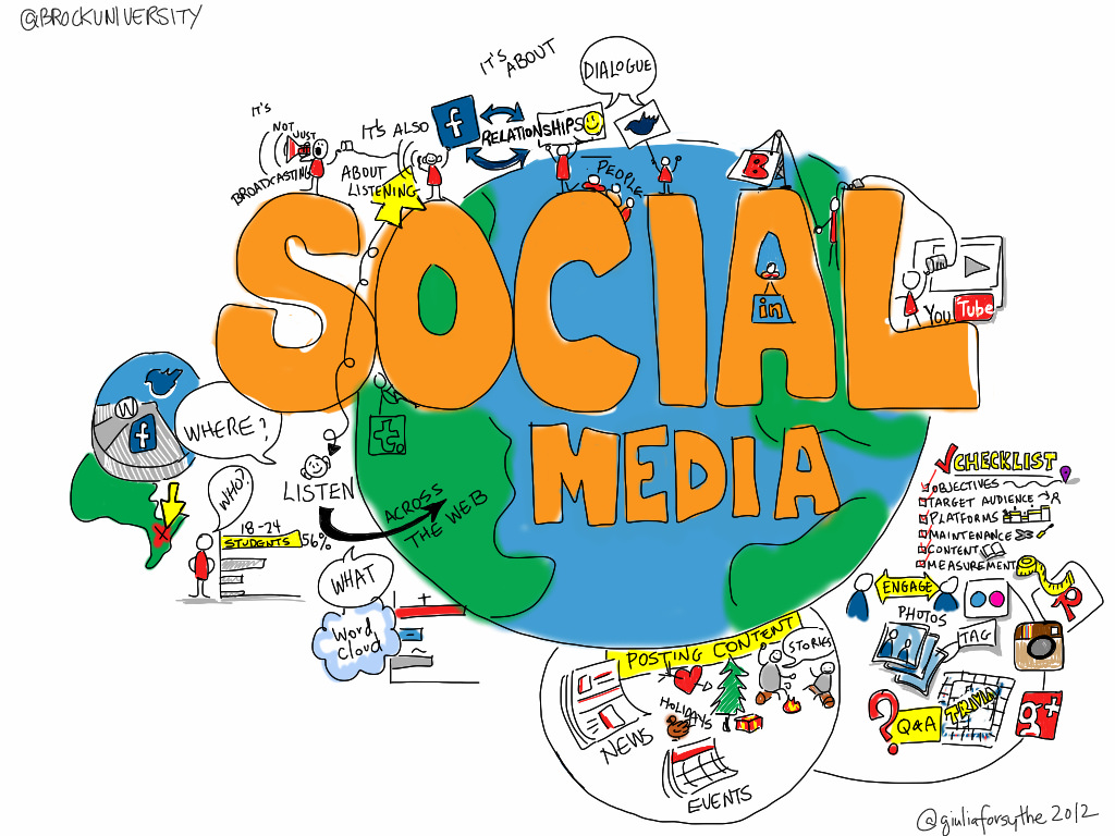 social media SMM