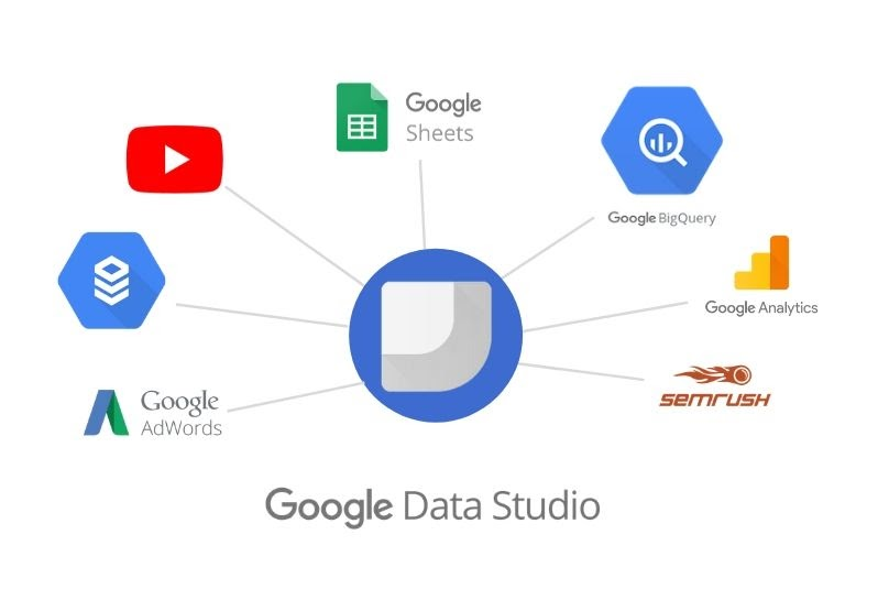 Google Data Studio Reporting: A Game-changer for digital marketing!